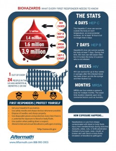 Biohazard remediation infographic, know your risks of blood spills.