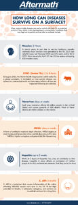 detailed infographic about how long diseases survive on surfaces