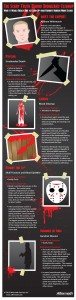Halloween infographic discussing crime scene clean up.