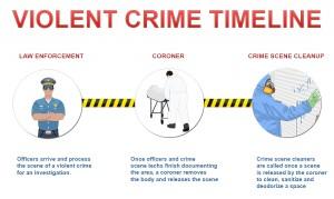 Violent crime timeline: law enforcement>coroner>crime scene cleanup.