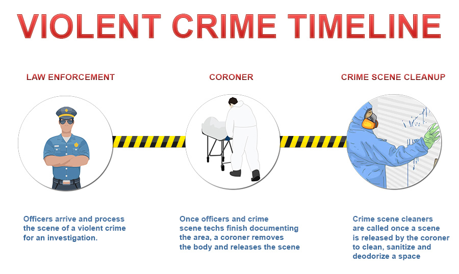 Violent-Crime-Timeline-Aftermath-Inc
