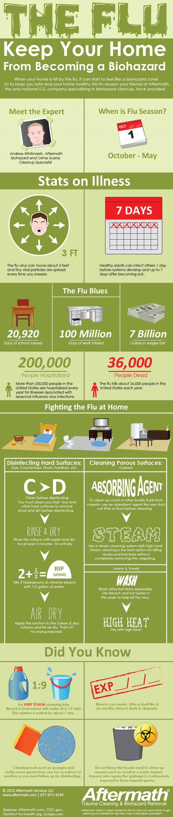 The Flu: Keep Your Home from Becoming a Biohazard | Tips from Aftermath Inc Crime Scene Cleanup